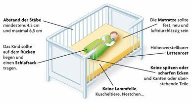 Kindersicheres Bettchen: Die wichtigsten Tipps auf einen Blick