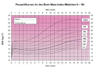 Klicken Sie auf die Lupe, um die Perzentilkurve für Mädchen genauer anzusehen