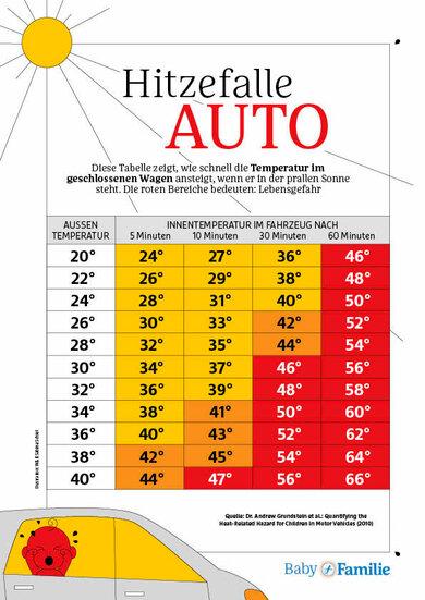 Wie heiß es im Sommer im geschlossenen Auto werden kann, zeigt diese Grafik