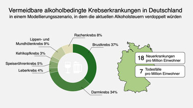 Vermeidbare alkoholbedingte Krebserkrankungen in Deutschland