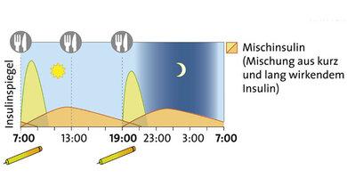 Konventionelle Insulintherapie: Betroffene spritzen zum Beispiel morgens und abends Mischinsulin