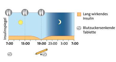 Beispiel für die basal unterstützte orale Therapie: Ergänzend zu Tabletten wird einmal täglich ein lang wirkendes Insulin gespritzt