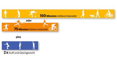 So viel Bewegung empfehlen Experten mindestens pro Woche