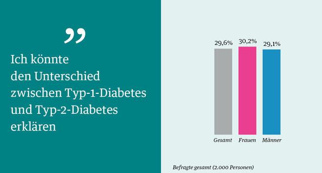 Aussagen Repräsentativbefragung zum Thema ?Diabetes 4 ? 100 Jahre Insulin? Unterschied