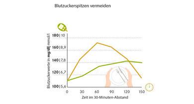 Zuckerspitze (orange) und akzeptabler Zuckeranstieg (grün)  nach dem Essen: Über  die Ernährung lassen  sich die Werte steuern