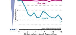 Schlafstörungen bei Depressionen