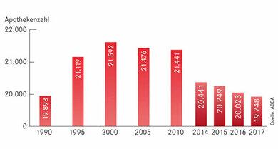 Neuer Tiefstand: Die Anzahl an Apotheken ist so niedrig wie seit 30 Jahren nicht mehr