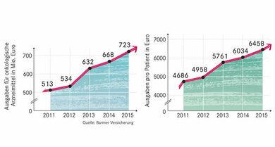 Vor allem bei neueren Medikamenten gegen Krebs steigen die Kosten seit Jahren an