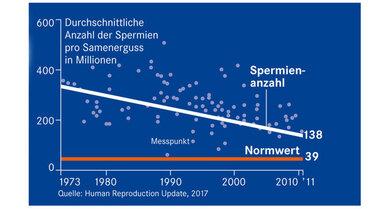 Noch Normal: Die Punkte zeigen die Ergebnisse vieler Spermienzählungen. Daraus ergibt sich ein Rückgang der mittleren Spermienzahl pro Mann auf 138 Millionen bis zum Jahr 2011 (weiße Linie). Das liegt noch weit über dem unteren Normwert von 39 Millionen (rote Linie)