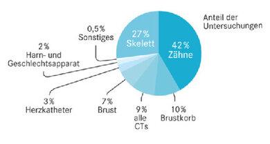 Organe unterschiedlich oft durchleuchtet: Zwei Drittel der Röntgenuntersuchungen in Deutschland betreffen Knochen und Zähne. Alle CTs zusammen haben nur einen Anteil an neun Prozent