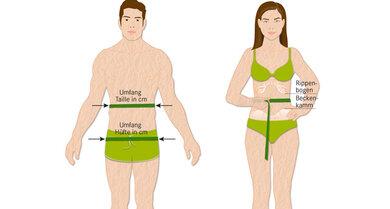 Taille-Hüft-Quotient: Nach der Messung teilt man den Taillenumfang durch den Hüftumfang