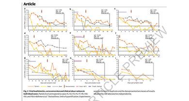 Virus-Ausscheidung in Rachenabstrichen, Lungensekret, Stuhlproben von neun Patienten: Beim Ausheilen sinkt die Ausscheidung öfter mal zwischendurch unter die Nachweisgrenze (gestrichelte Linie)