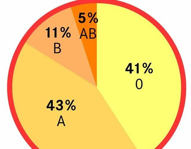 Blutgruppe vater mutter positiv kind negativ