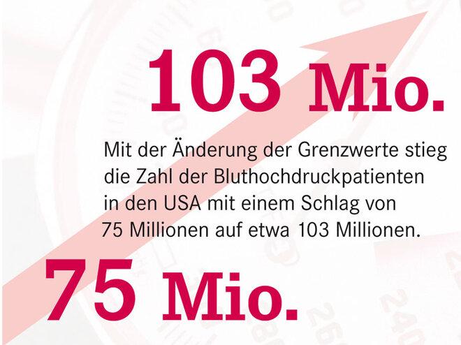 Statistik Zahl Bluthochdruckpatienten USA