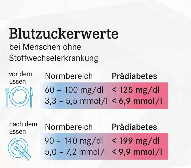 Blutzuckerwerte bei Menschen ohne Stoffwechselerkrankung