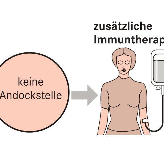 Infografik Brustkrebs zusätzliche Immuntherapie