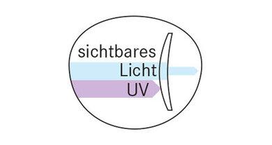 Vom sichtbaren Licht soll nur ein Teil die Gläser durchdringen, UV-Licht soll ganz absorbiert werden