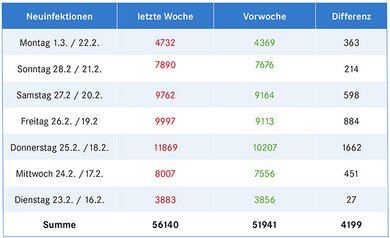Die gemeldeten Neuinfektionen im Wochenvergleich, Quelle der Zahlen: www.bundesregierung.de