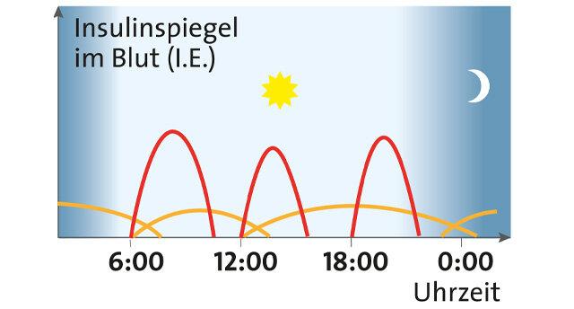 Infografik ICT